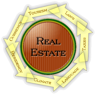 Costa Rica Real Estate and a few of its influencing factors