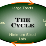 The Costa Rica Real Estate Cycle