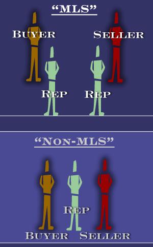 Non-MLS versus MLS in Costa Rica Real Estate