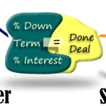 Buy a Property With Seller Financing